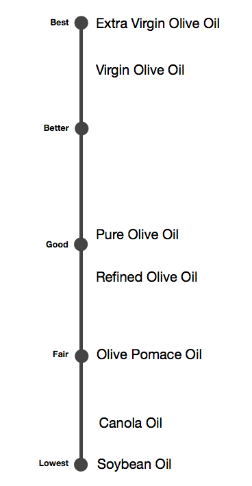 Olive Oil Grade Quality Scale
