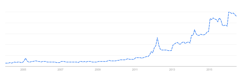 Coconut-Oil-Trend-Over-Time-Google.png