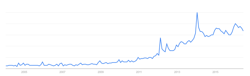 Coconut-Sugar-Trend-Over-Time-Google.png