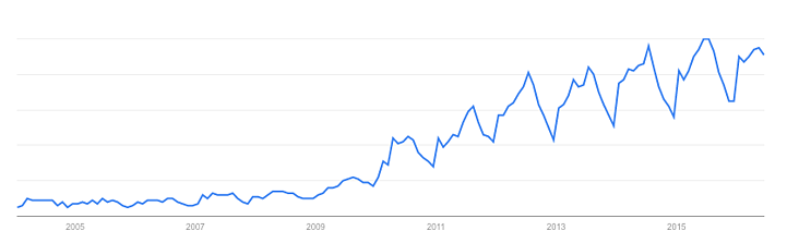 Coconut-Water-Trend-Over-Time-Google.png