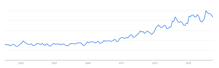 Coconut-google-keyword-trends-over-time.png