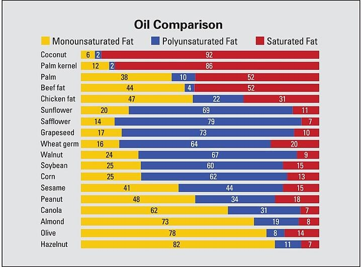 Monounsaturated Fat Oil Comparison Chart - Olive Pomace Oil