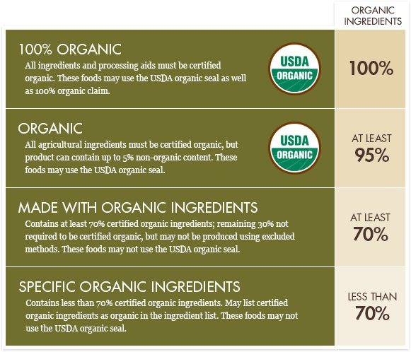 Organic Foods and Labeling Requirements