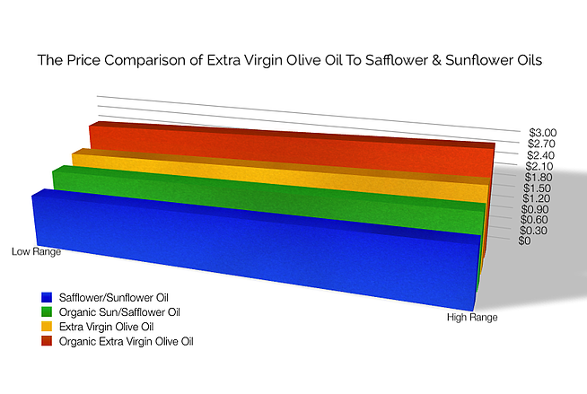 How The Price of Bulk Olive Oil Compares To Sunflower and Safflower Oil