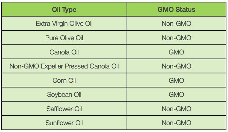 GMO industry standard