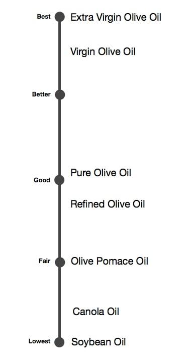 Oil Grade Scale