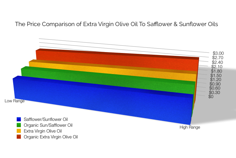 The price comparison of extra virgin olive oil to safflower and sunflower oils