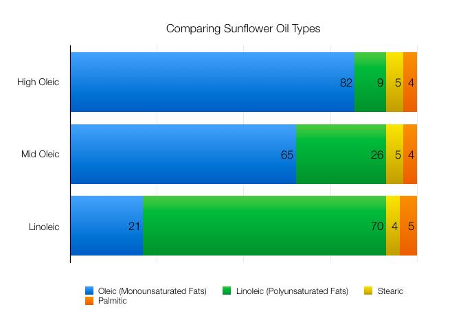 Sunflower Oil Fat Comparison