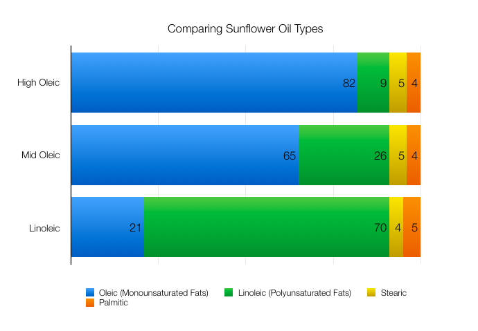 Sunflower Oil Fat Comparison