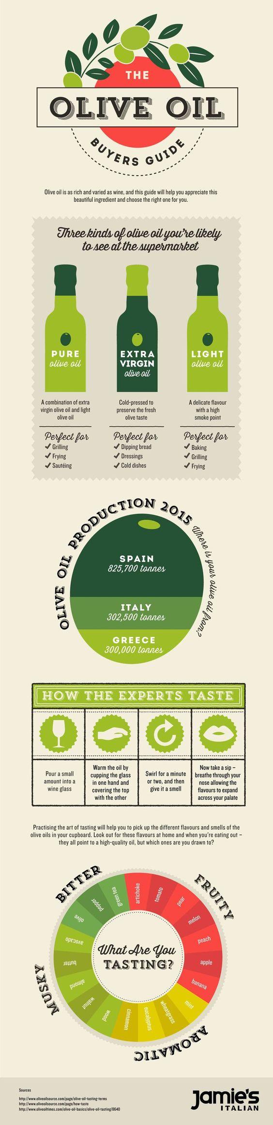 Tasting-EVOO-Retail-Infographic.jpg