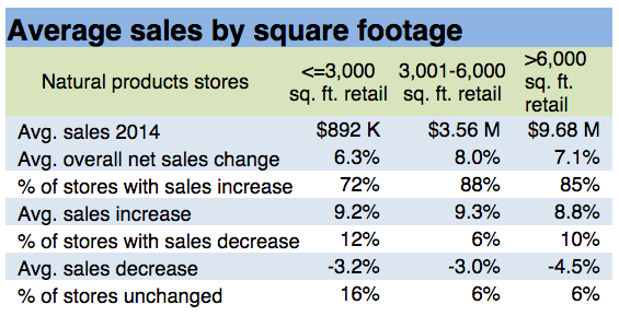 Average-Sales-By-Square-Footage-1