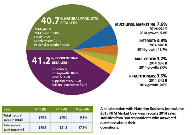 NFM-2015-Market-Overview-Data-Charts
