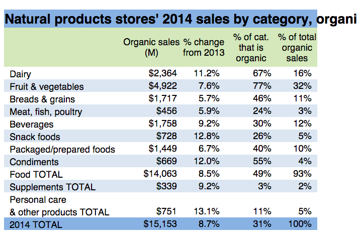 Natural-Products-Stores-2014-Sales-By-Category-Organic_