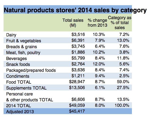 Natural-Products-Stores-2014-Sales-By-Category