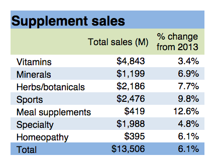 Natural-Products-Stores-Supplement-Sales